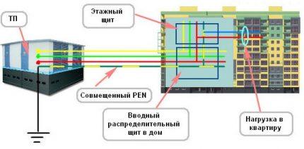 Comment connecter une prise de terre à l'ancien circuit