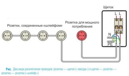 Méthode de connexion combinée