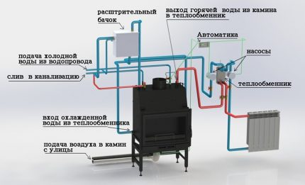Fireplace as a unit for a gas-free heating system