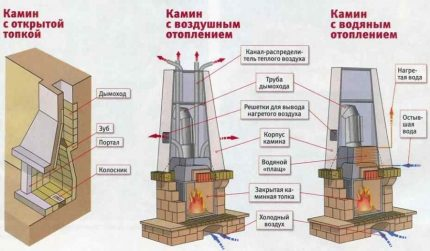 Fireplaces of various designs