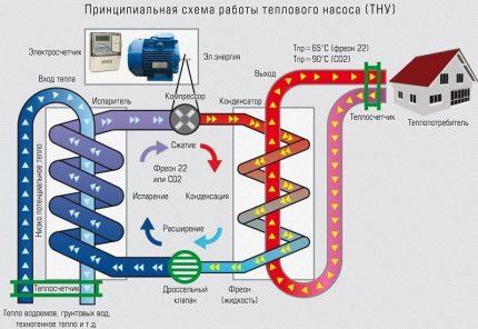 The scheme of the heat pump
