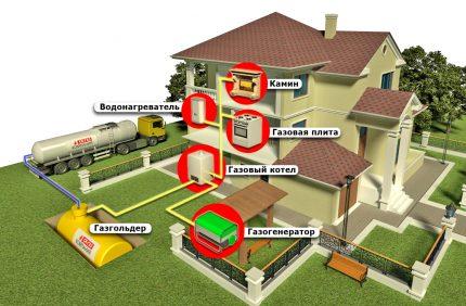 Alimentation en gaz de la maison à partir d'un réservoir de gaz