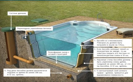 How to make a pit for the pool with your own hands
