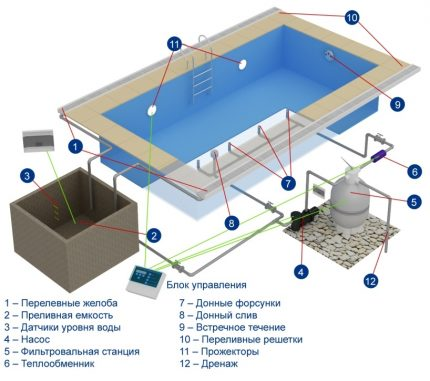 How to build an overflow pool