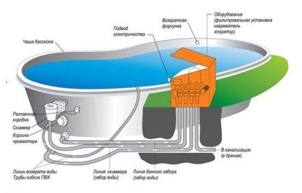 Pool layout