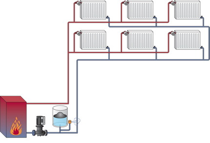 Two-pipe heating in a private house