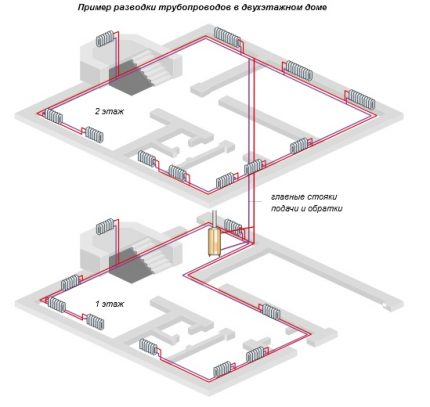 Scheme of horizontal two-pipe wiring of a two-story private house