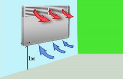 Convector in the electric heating system of a private house
