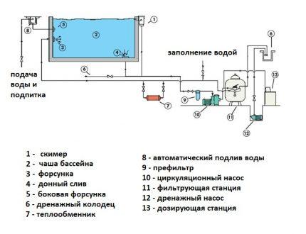Schéma de filtration de la piscine de l'écumoire