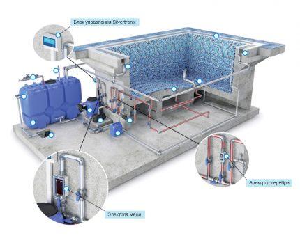 Ionisation de l'eau