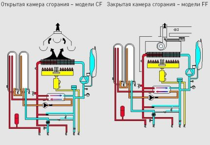 Gas combustion chambers