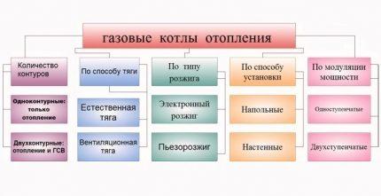 Classification des chaudières à gaz