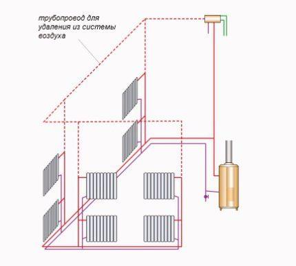 Élimination de l'air du système de chauffage