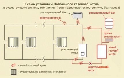 Schéma de chauffage au gaz dans une maison privée