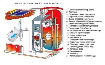 Le dispositif d'une chaudière à gaz murale pour le chauffage et l'eau chaude sanitaire