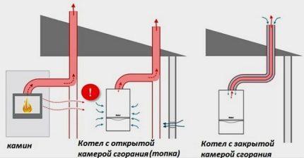 Chambres de combustion