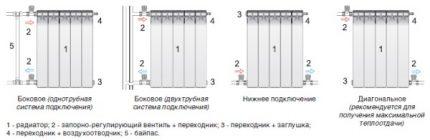 Schémas de connexion des radiateurs