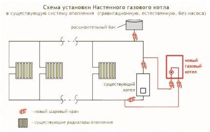 Schéma d'installation des équipements muraux à gaz