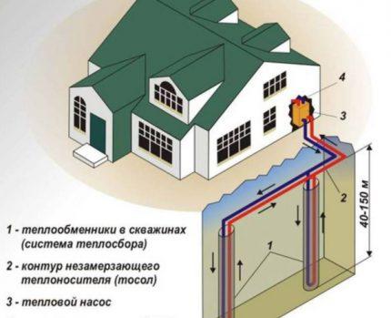 Vertical geothermal heating system