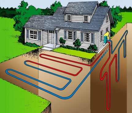 How to make geothermal home heating yourself