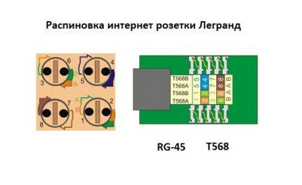 Schéma de connexion pour une prise Internet