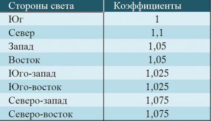 Increment table