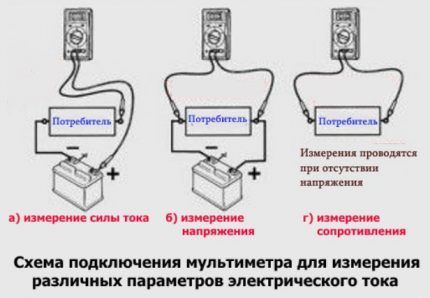 How to measure voltage, resistance and current