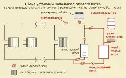 Schéma d'un système de chauffage avec une chaudière à gaz au sol