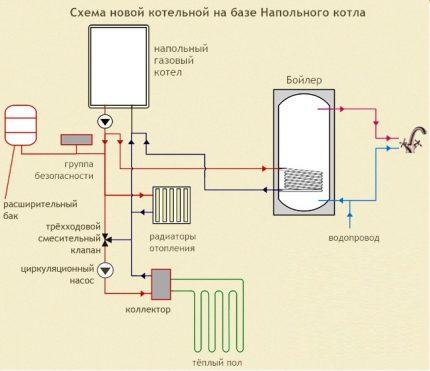 Schéma d'une chaufferie basée sur une chaudière à gaz au sol