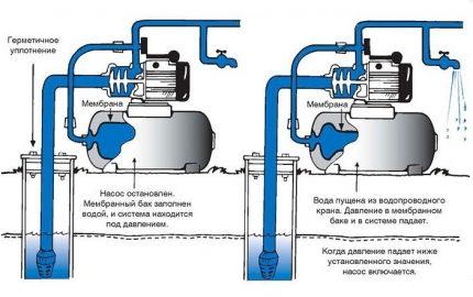 Vandens siurblinės veikimo principas