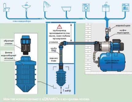 Produktyvi vandens tiekimo siurblinė