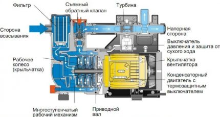 The main unit of an automatic pump station