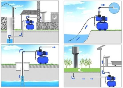 Where are automatic pumping stations used?