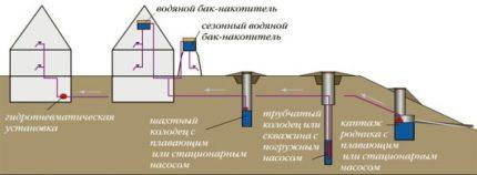 Vandens tiekimo į namą schema