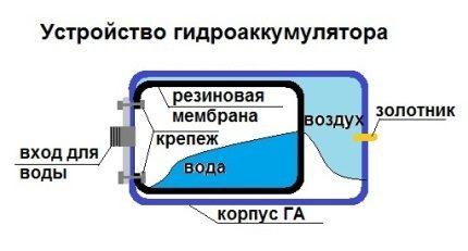 Membraninio bako įtaisas