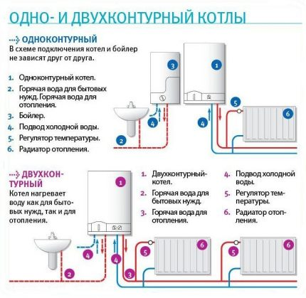Chaudières à gaz simple et double circuit: comment installer