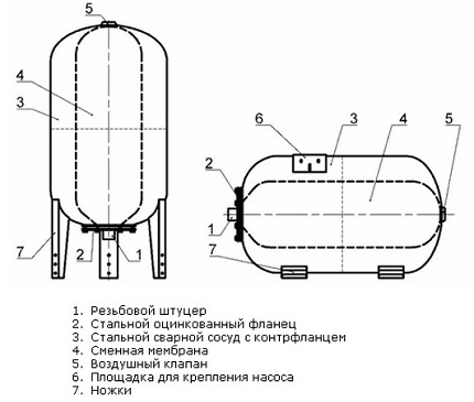 Accumulator device for water supply station