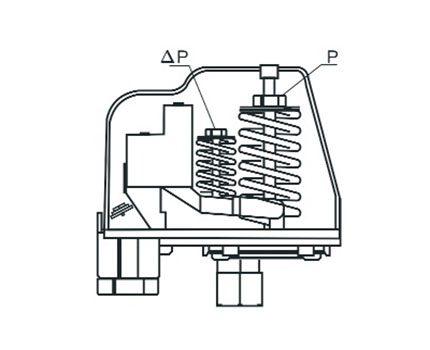 Pressure Adjustment Springs