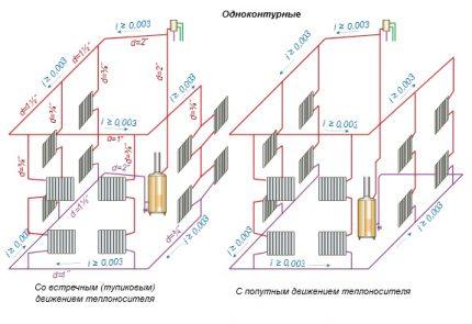 Schéma du système monotube de circulation naturelle