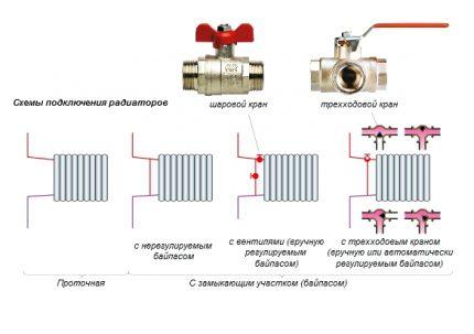 L'appareil d'un système de chauffage monotube - deux types de circuits