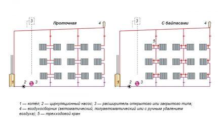 Options de système de chauffage monotube