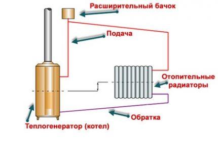 Circuit de chauffage par gravité classique