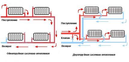 Raccordement de radiateurs dans les systèmes de chauffage monotube et bitube