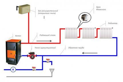 Schéma d'un système de chauffage à circulation artificielle