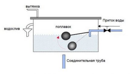 Schéma du vase d'expansion ouvert