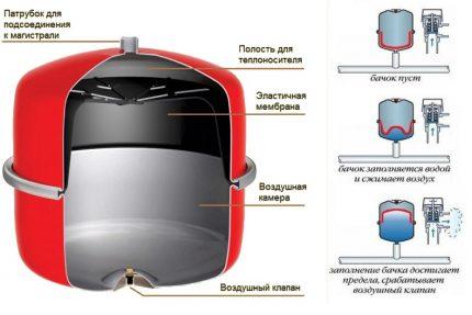 Le dispositif de type membrane à vase d'expansion