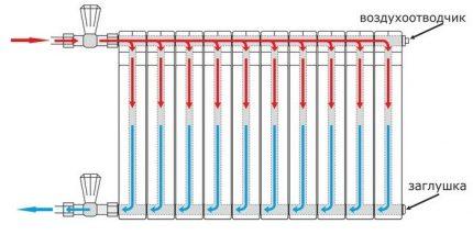 Répartition du caloporteur le long du radiateur avec raccordement latéral