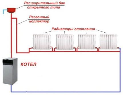 Gravity horizontal wiring