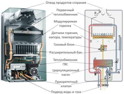 La place de l'échangeur de chaleur dans la chaudière à gaz