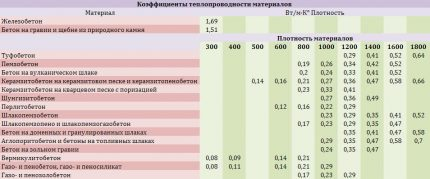 Thermal conductivity table of concrete